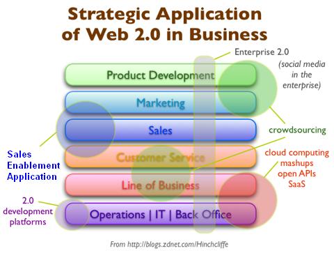 sales enablement app