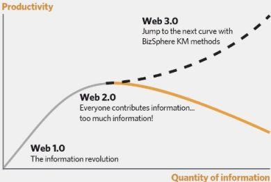 semantic web 3.0 BizSphere Knowledge Management methods