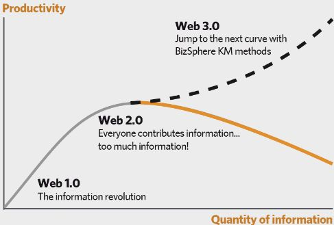 web 3.0 with BizSphere