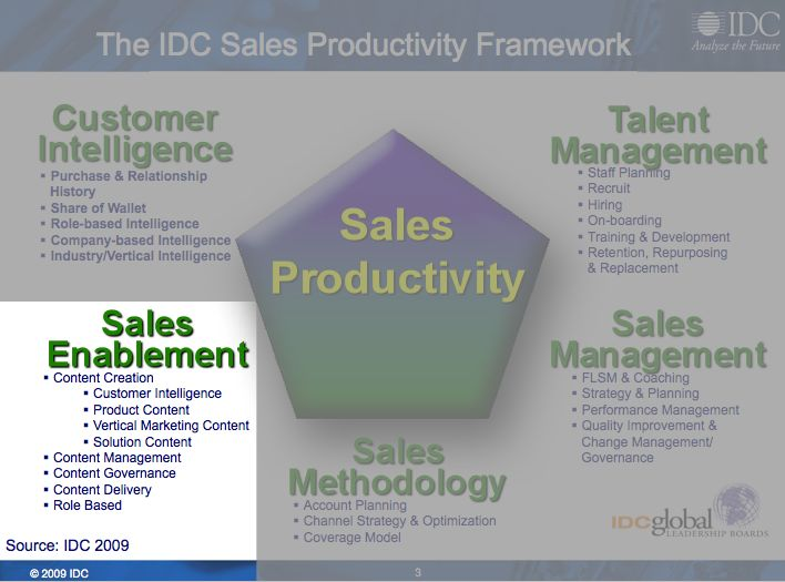 Sales Enablement as per IDC