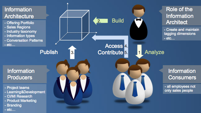 information architecture for sales enablement