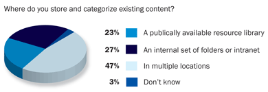 where is content stored and categorized?