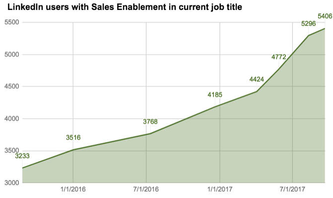 LinkedIn users with Sales Enablement in job title