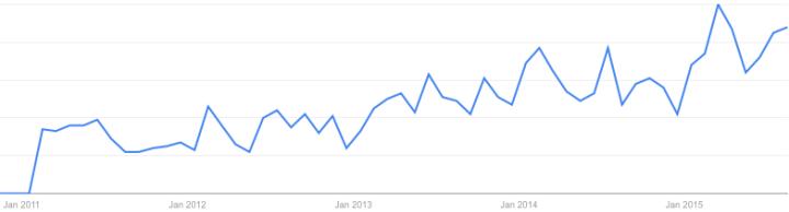 Google Trends: Interest in Sales Enablement