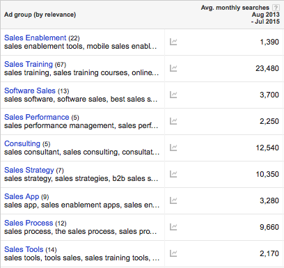 Searches related to Sales Enablement