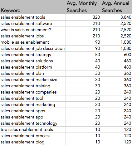 Searches for Sales Enablement