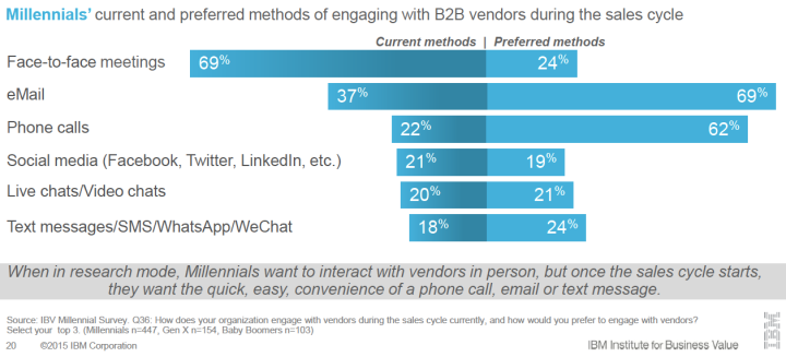 Source: IBV Millennial survey. ©2015 IBM Corporation