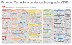 sales enablement on the marketing technology landscape march 2016