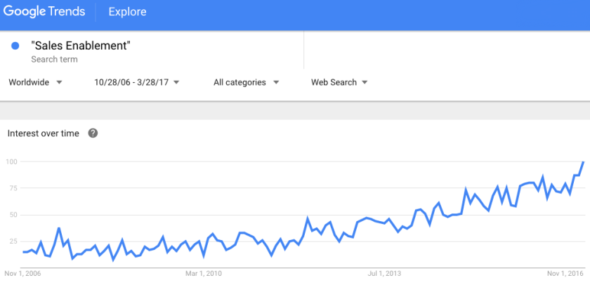 Sales Enablement on Google Trends