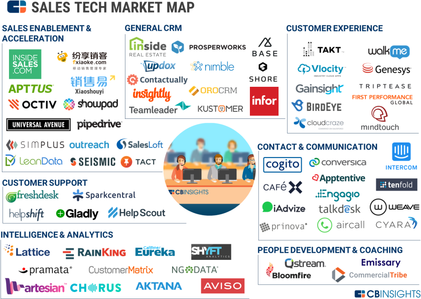 Sales Tech Market Map