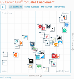 G2 Crowd Grid for Sales Enablement - All segments