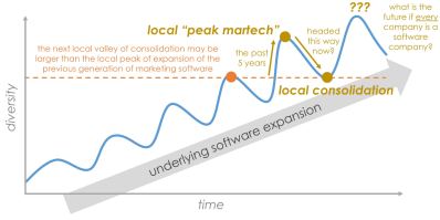 the paradox of simultaneous martech consolidation and expansion
