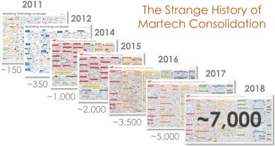Marketing Technology Landscape Supergraphic (2018): Martech 5000 (actually 6,829)