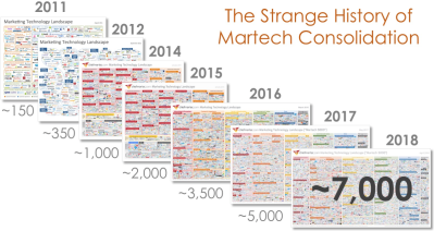 Marketing Technology Landscape Supergraphic (2018): Martech 5000 (actually 6,829)