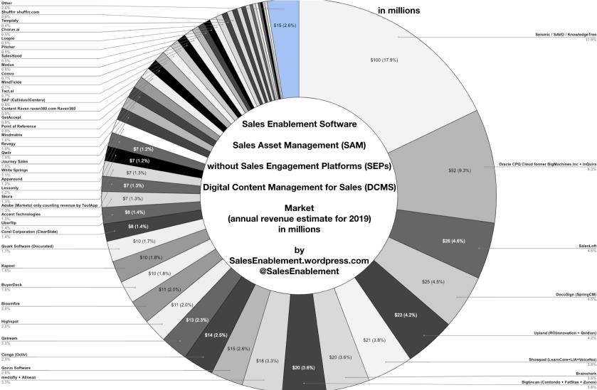 Sales Enablement b2b market