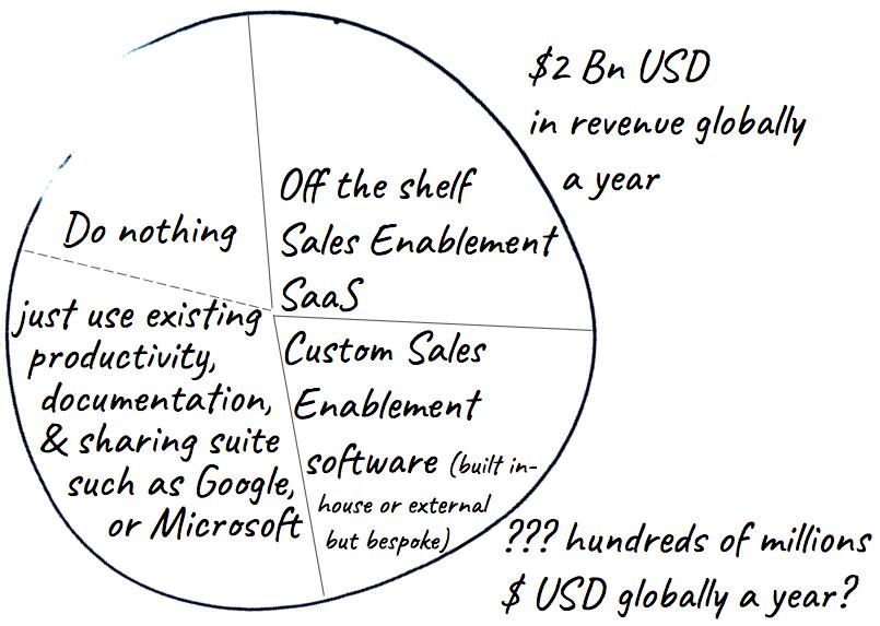 The $50 billioncategory
