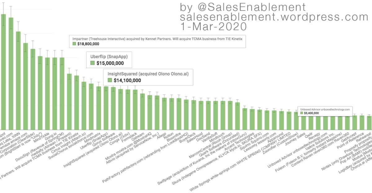 More movement & acquisitions in the Sales Enablementmarket