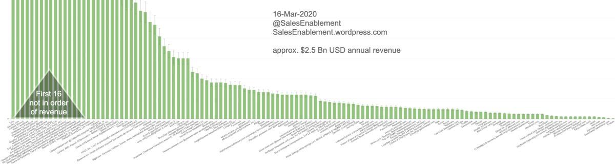 Over 186 Sales Enablement vendorsworldwide