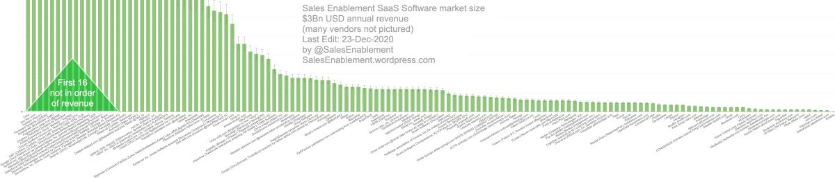 Long overdue consolidation in the B2B Sales Enablement market