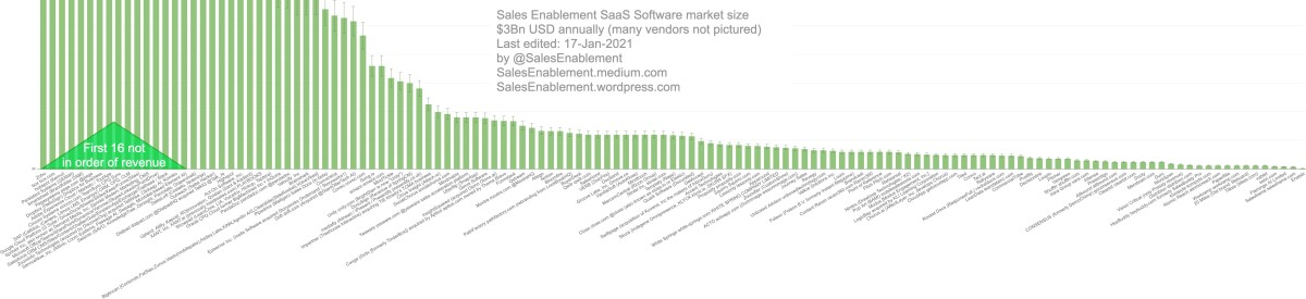 The long tail of the B2B Sales Enablement SaaS software vendor market