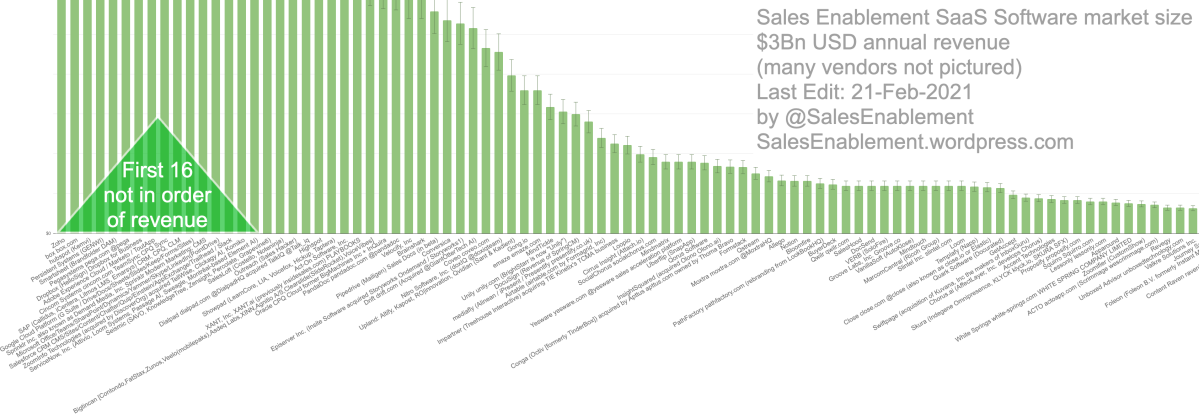 Sales Enablement software market to reach $3Bn USD in annual revenue in 2020