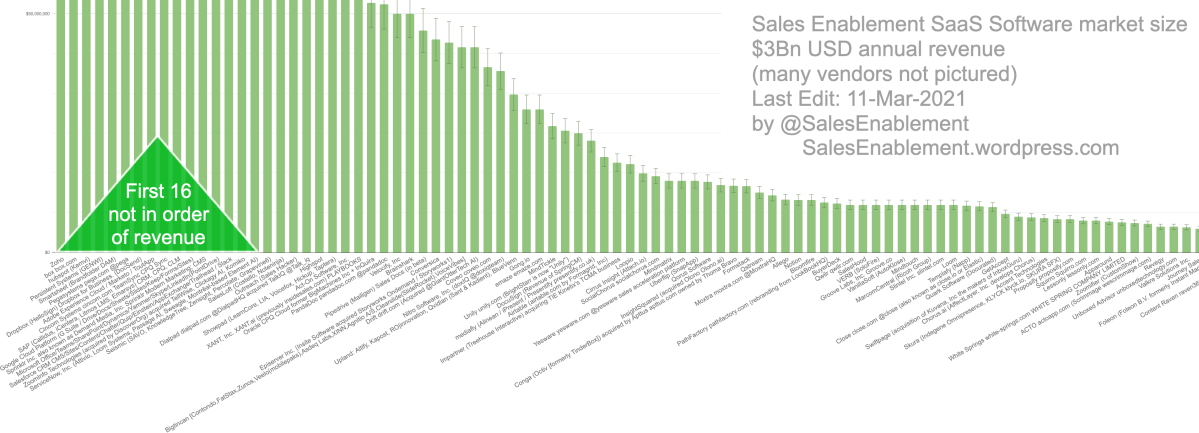 The Sales Enablement SaaS market has reached $3Bn USD in annual revenue