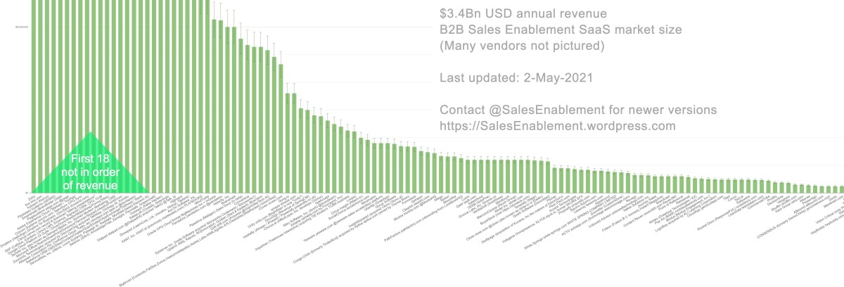 Sales Enablement vendors worldwide