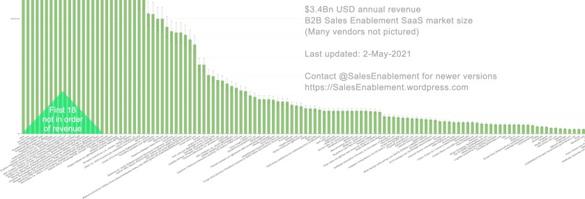 b2b_sales_enablement_saas_market_May-2021